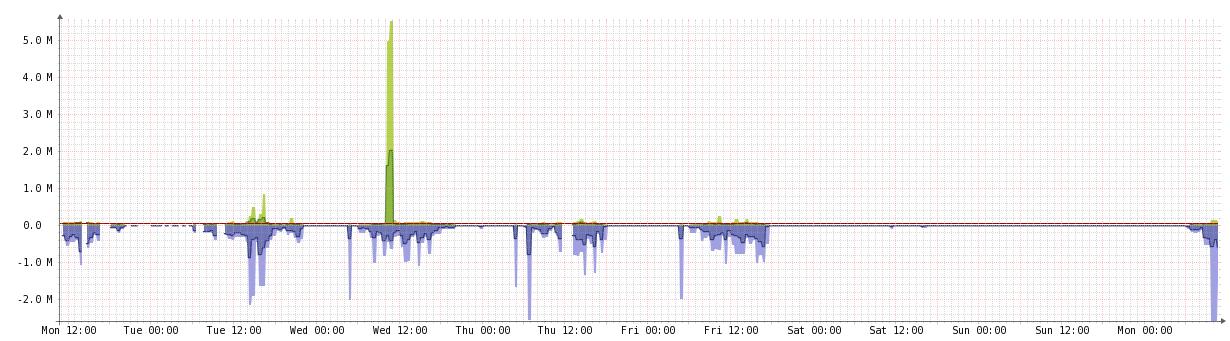 HN Bandwidth Example