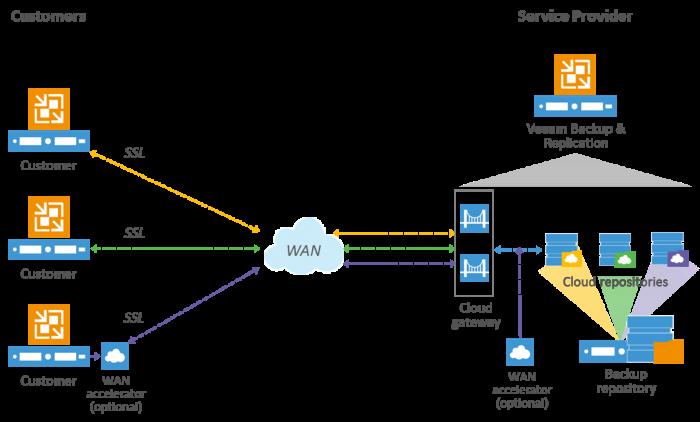 Veeam-Cloud-Connect-diagram-700x422